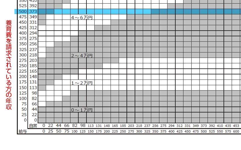 養育費算定表-請求される側の年収