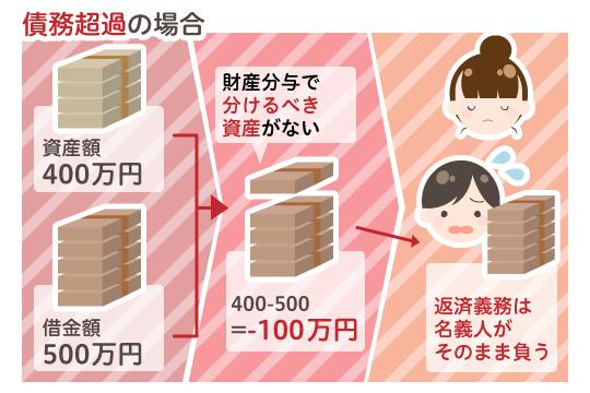 財産分与額の算出方法